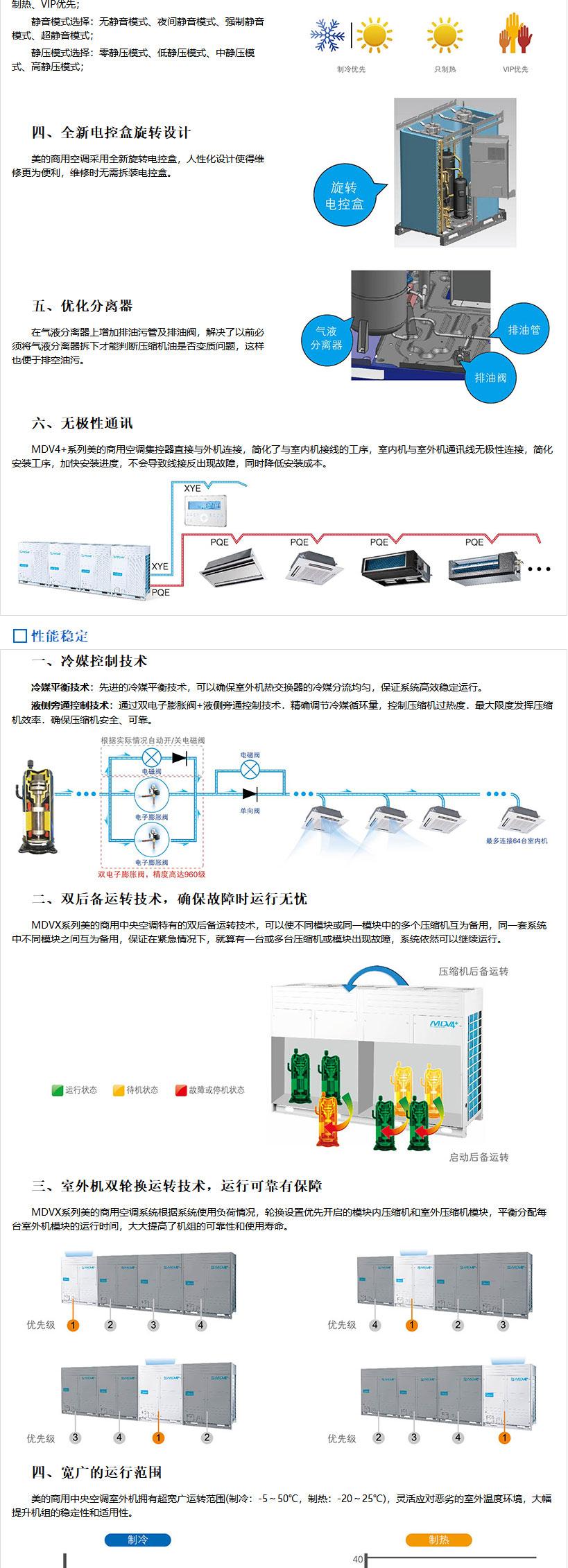 无锡美的商用中央空调-美的MDVX系列直流变频商用空调介绍_04