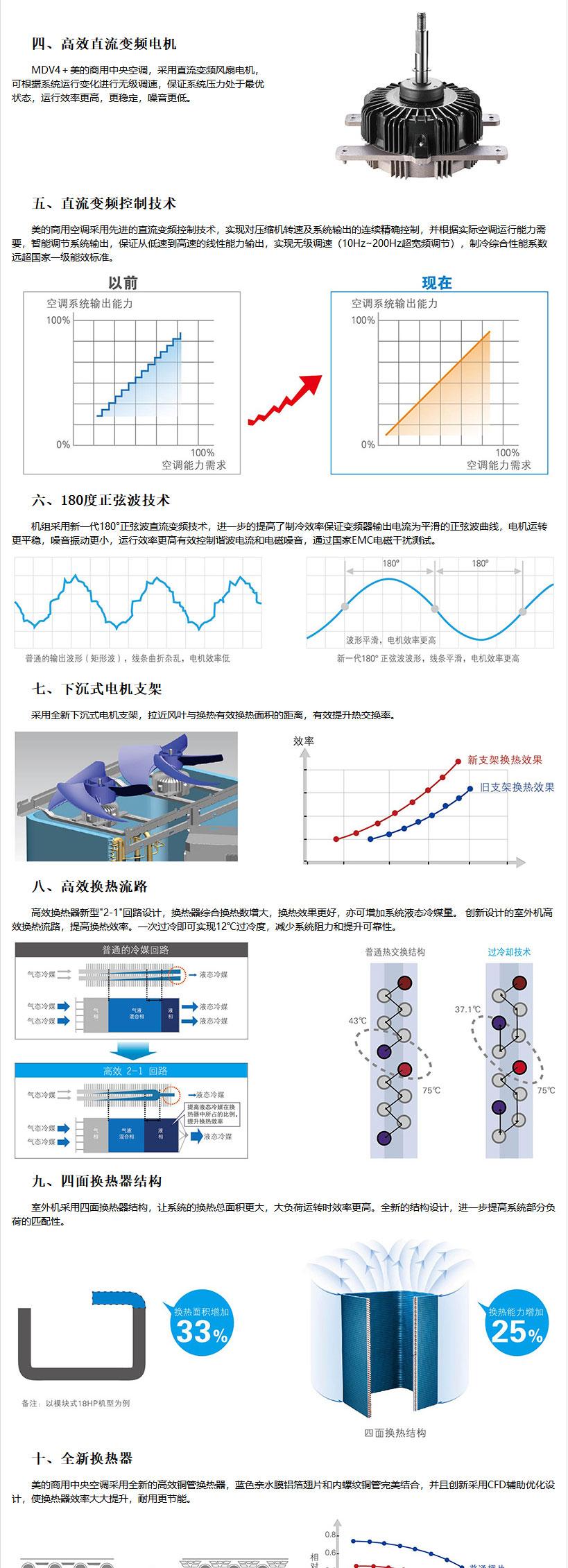 无锡美的商用中央空调-美的MDVX系列直流变频商用空调介绍_02