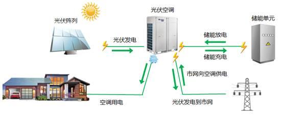 无锡格力中央空调光伏系统应用示意图