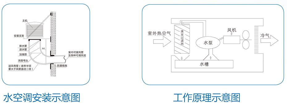 科能水空调产品示意图