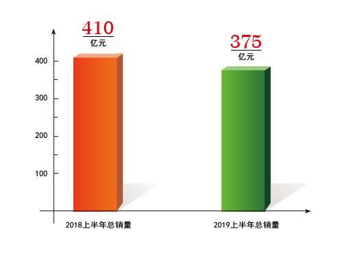 2019年上半年中央空调行业市场数据分析1