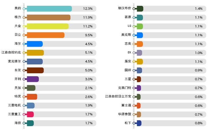 2019年上半年中央空调行业市场数据分析2