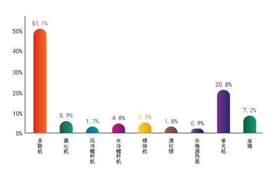 2019年上半年中央空调行业市场数据分析3