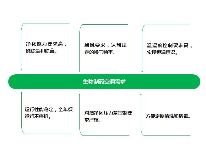 生物制药GMP空气净化处理解决方案2