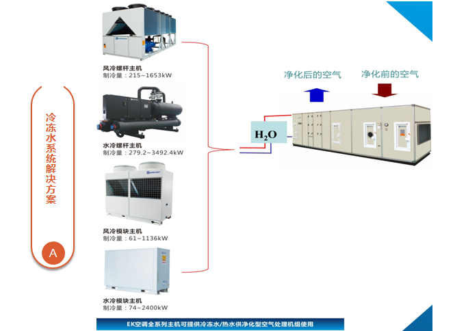 生物制药GMP空气净化处理解决方案5