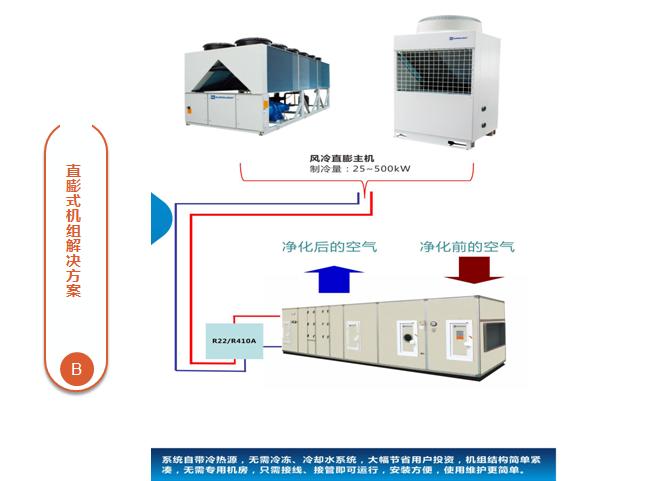 生物制药GMP空气净化处理解决方案6