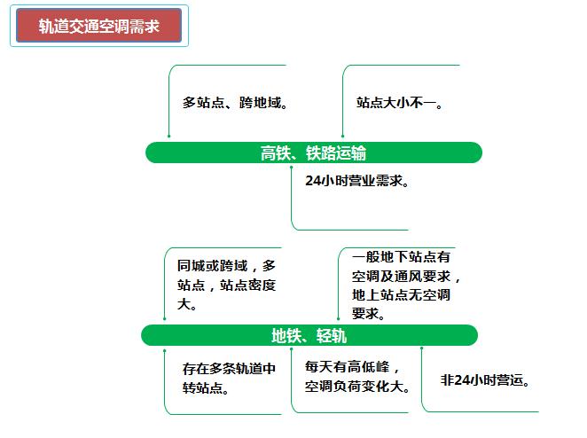 轨道交通EK中央空调解决方案1