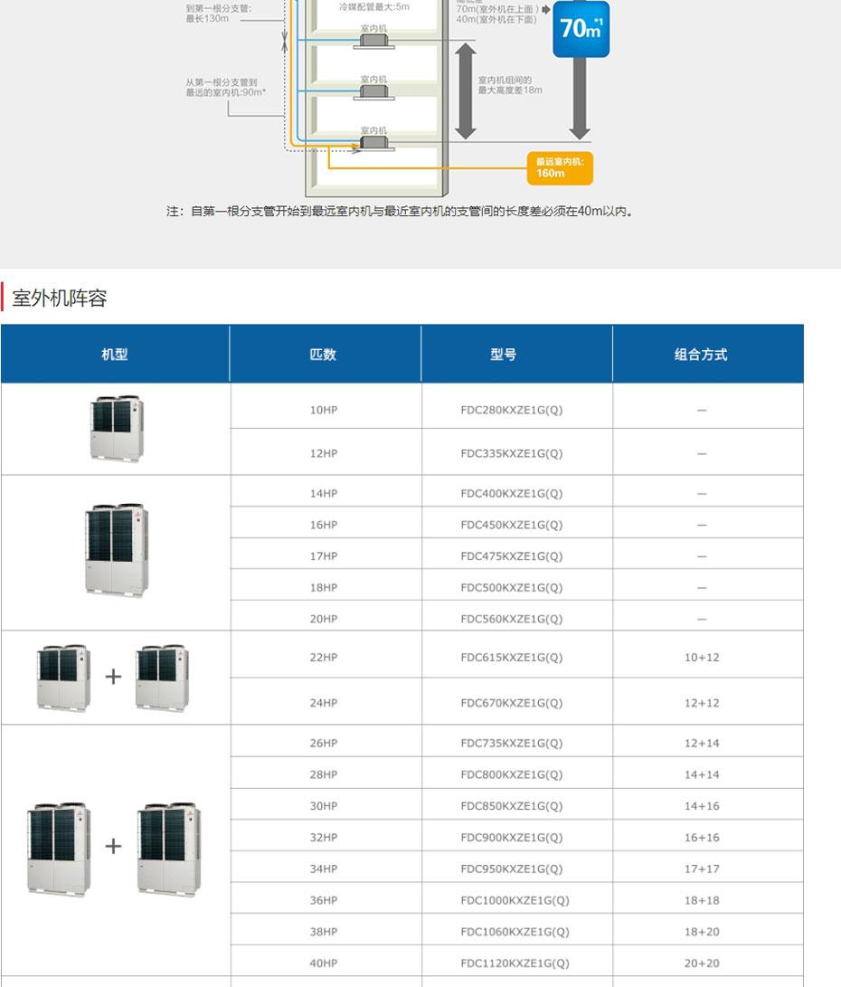无锡三菱重工中央空调-多联式-KXZ系列_05