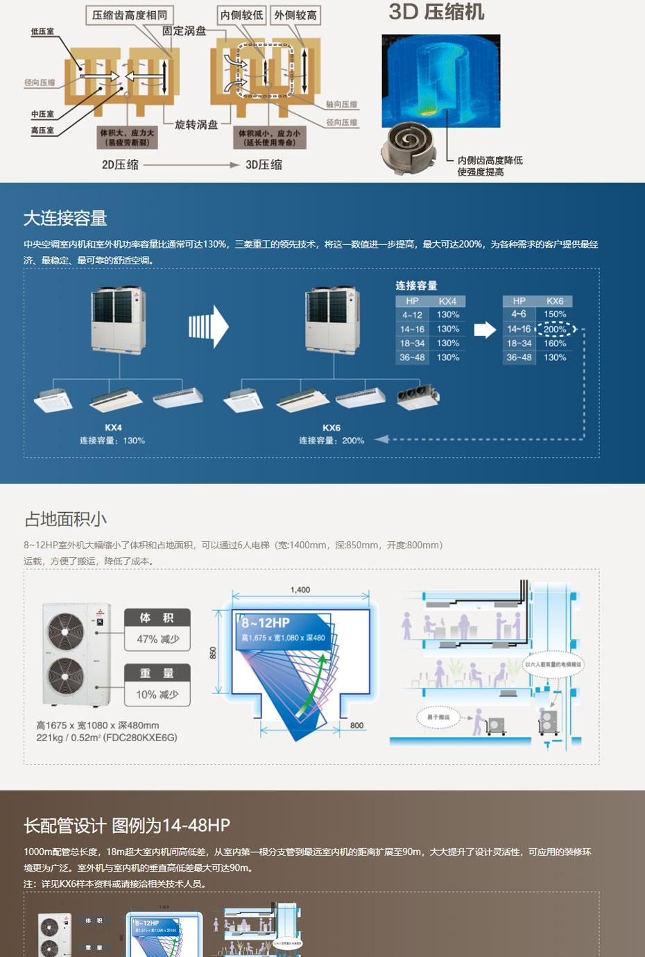 无锡三菱重工中央空调KX6系列_02